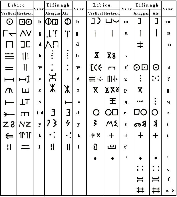 Tifinagh in the Berber Latin alphabet, in Neo-Tifinagh, and تيفيناغ in the Berber Arabic alphabet is a series of abjad and alphabetic scripts used by some Berber peoples, notably the Tuareg, to write their languages. A modern derivative of the traditional script, known as Neo-Tifinagh, was introduced in the 20th century. It is not in widespread use as a means of daily communication, but often serves to assert a Berber identity politically and symbolically.