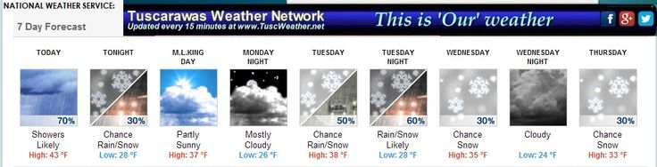 Good Sunday to all.  Milder air will come to an end, this afternoon. Colder air behind this will change the light rain showers over to snow showers for late in the day.  Find out all the details for the rest of the forecast and what is ahead for the new work week on Sunday's edition of the forecast summary on TWN...Dave and Joe.  http://tuscweather.net/news/2015/01/mild-air-comes-to-an-end-cold-front-brings-us-back-to-reality-and-snow-chances-on-the-horizon/