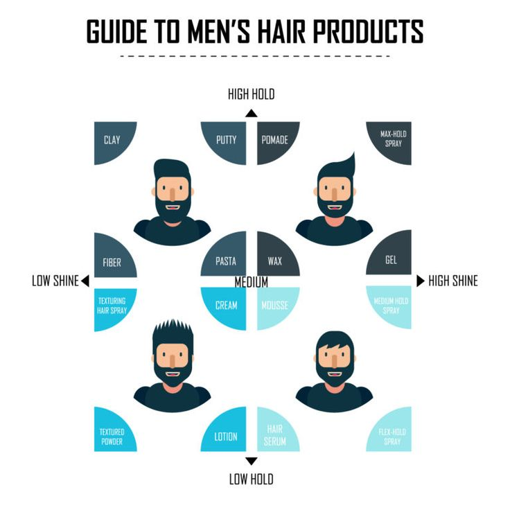 mens hair products explained