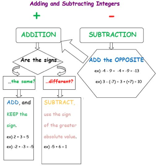 Adding, Subtracting, Multiplying, Dividing Integers Graphic Organizer