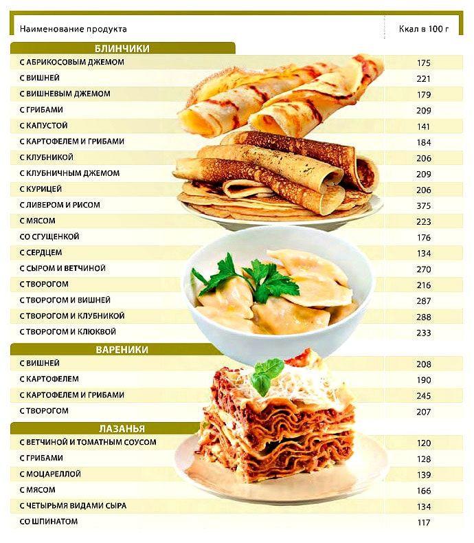 калорийность блинчиков на 100 грамм