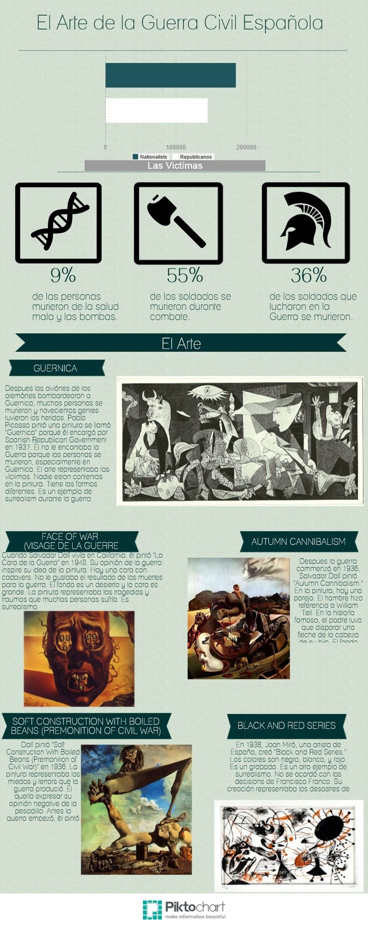 279 best images about Pintor : Picasso (Guernica) on