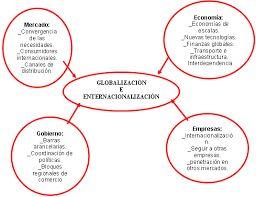 Resultado de imagen para cuadro sinoptico o resumen de la globalizacion