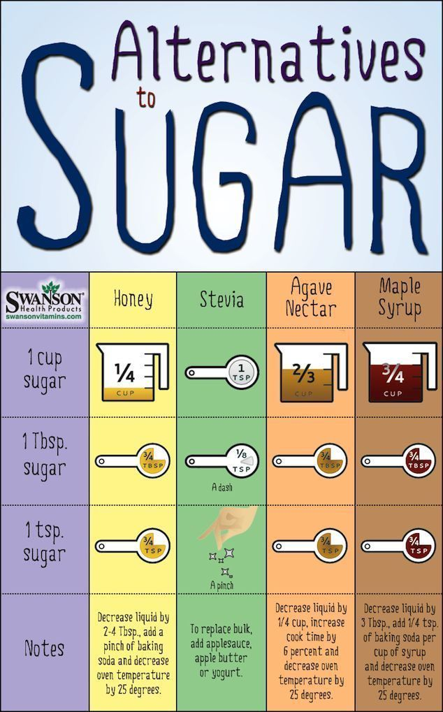 """Zero Carb Desserts Substitute Stevia for Sugar CHARTs """"Sugar Swap: How to Replace Sugar with Healthier Sugar Alternatives """""""
