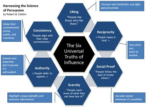 Harnessing the Science of Persuasion - Robert B Cialdini