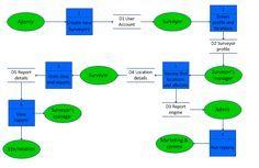 Level 1 data flow diagram - example