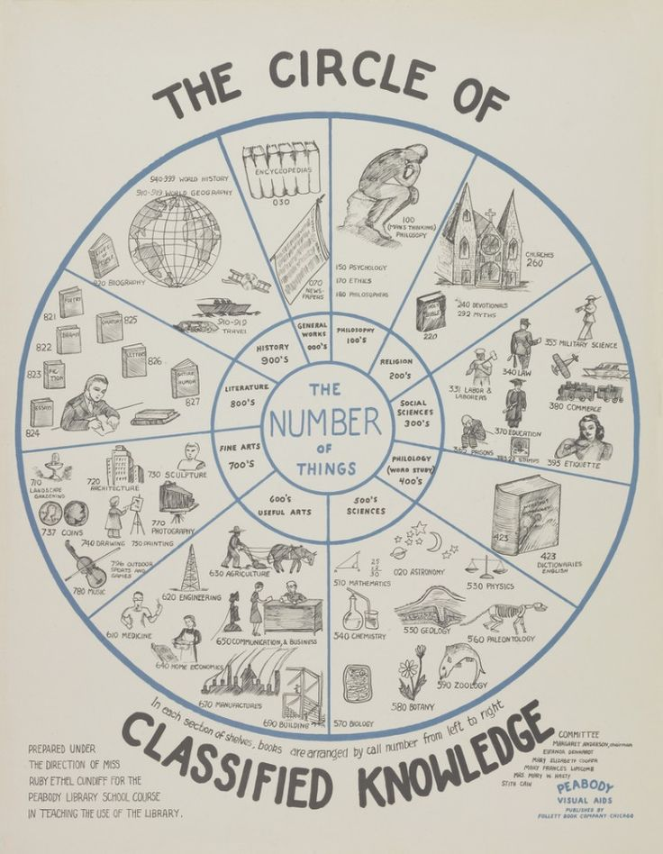 The Circle of Classified Knowledge (c1940)
