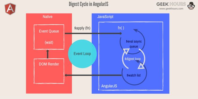 angular-js-digest-cycle
