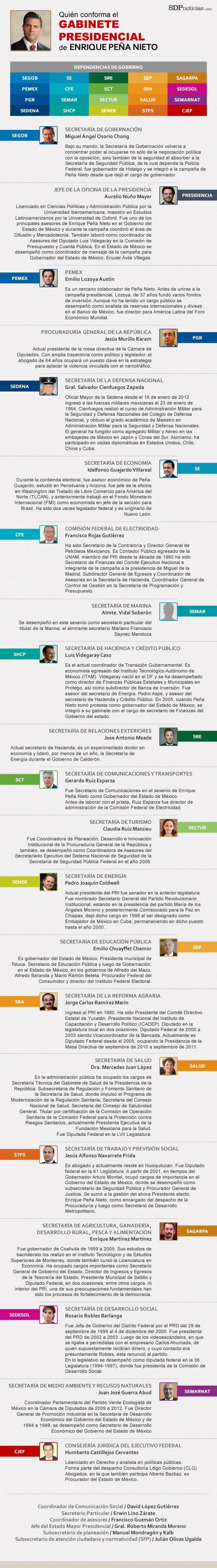 Gabinete de Enrique Pena Nieto #infografia #infographics #penanieto #politica #presidente #pri