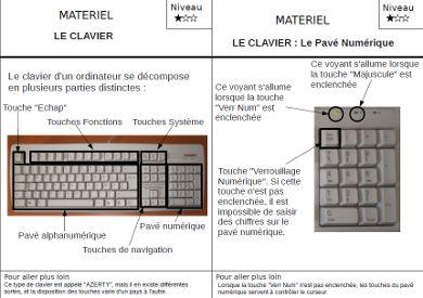 Fiches mémo à imprimer (clavier, traitement de texte, enregistrer...)
