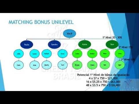 Plano de compensação e bonificação Jeunesse Global - YouTube