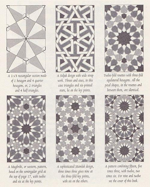 Complex patterns.