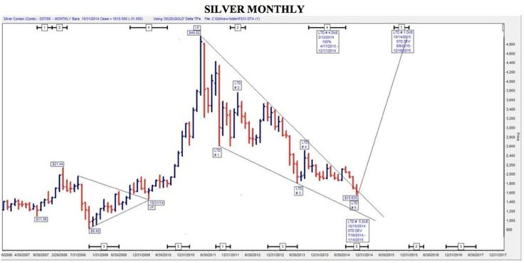 """60-Year Market Veteran's Predictions On Gold, Silver & Stocks-Rosen:  """"This long, disheartening, dismaying, giant correction in gold is just about over. There have already been four bull moves in this secular bull market in gold, and each time that the price of gold touched the quarterly rising trend-line, the subsequent bull move was greater than the previous one (see chart below)11.4.13"""