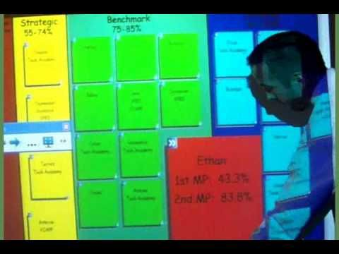 Virtual Data Wall-A Virtual data wall of student results broken down into four areas.