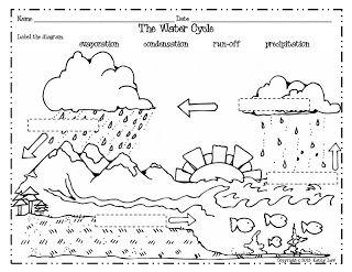 Blank Water Cycle Diagram