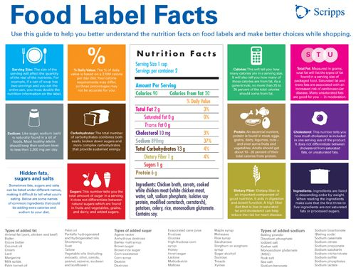 Decoding Nutrition Labels. Find out what you're eating BEFORE you buy. There is a cool study here that reveals, we all need some work decoding nutrition labels. A GREAT read.: Nutrition Labels,  Internet Site, Health Food, Understands Food, Foodlabel Foodcont, Facts Foodlabel, Nutrition Fit, Food Labels Facts, Decoding Nutrition