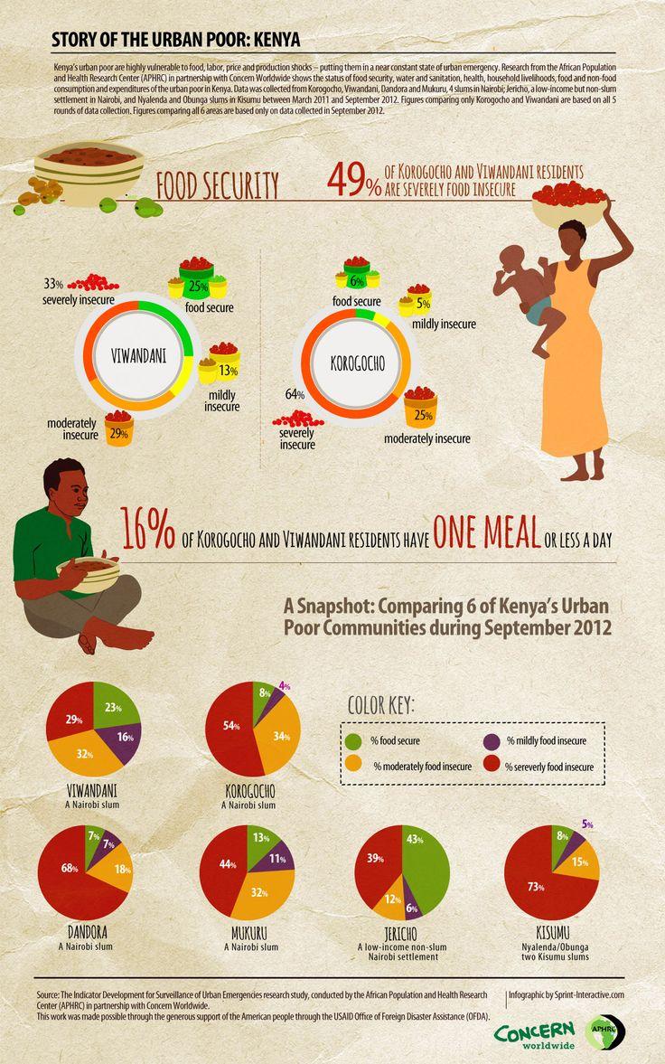 STORY OF THE URBAN POOR: KENYA : Food Security