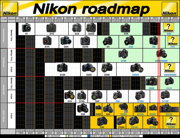 Mapa cronológico de las cámaras Nikon