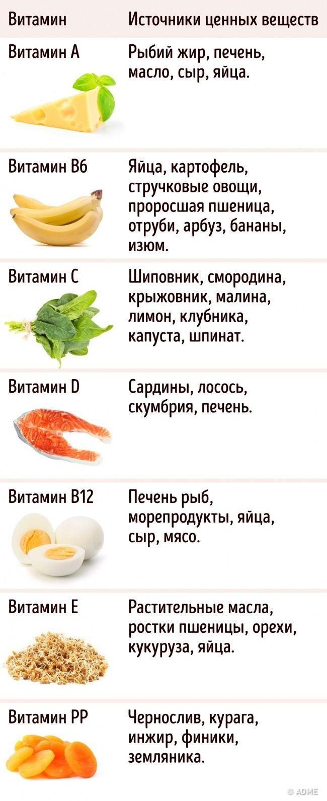 Разумный прием витаминов может не только сделать человека более здоровым, но и добавить ему несколько лет жизни. Но многие ли знают, как и когда необходимо их принимать, а в каких случаях делать это просто опасно? Сегодня AdMe.ru подготовил для вас памятку, которая расскажет все о правильном приеме витаминов.