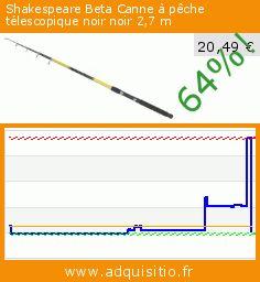 Shakespeare Beta Canne à pêche télescopique noir noir 2,7 m (Sport). Réduction de 64%! Prix actuel 20,49 €, l'ancien prix était de 57,00 €. https://www.adquisitio.fr/shakespeare/beta-canne-p%C3%AAche-1