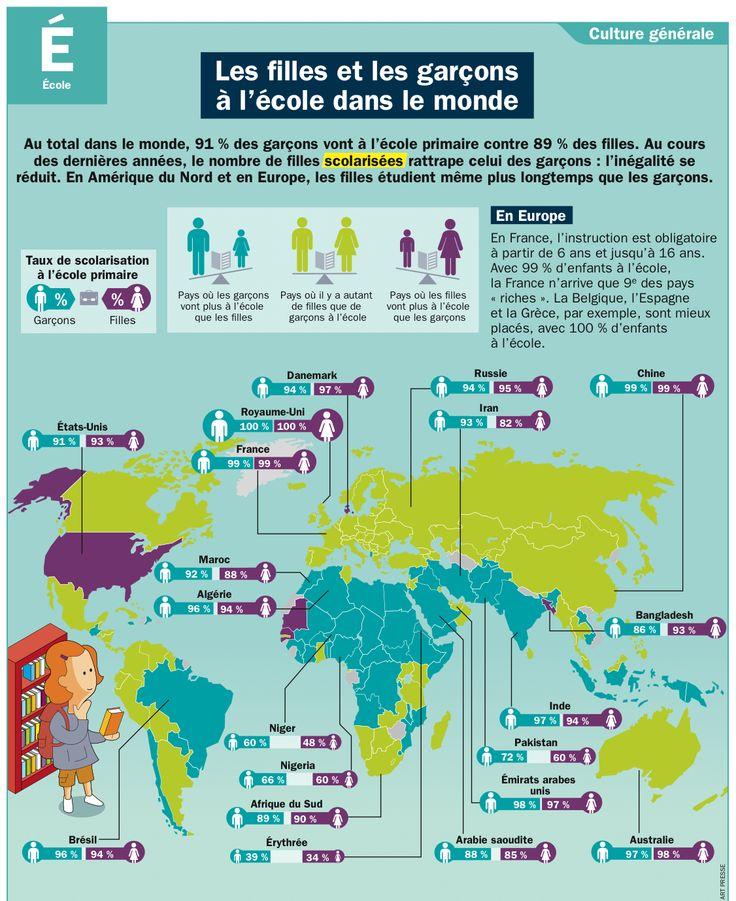 Fiche exposés : Les filles et les garçons à l'école dans le monde