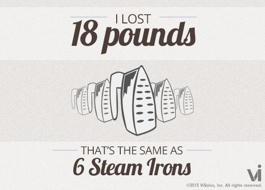 iron for weight loss