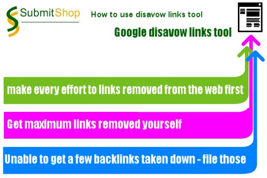 Much awaited disavow links tool is launched by Google allowing webmasters an easy process to disavow low quality links by uploading a text file given in particular format by Google. #Seo #SearchEngine @MegriSoft