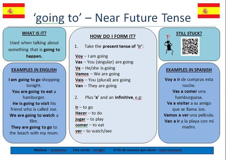 near future tense  future tense spanish future tense