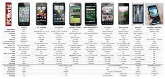 Chart Cell Phone Costs Comparison Google Search
