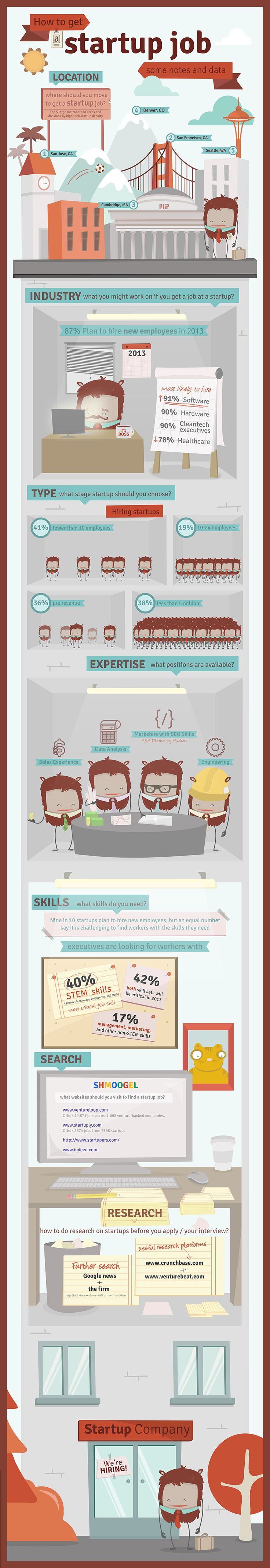How To Get Startup Job Some Notes And Data   #Job #How #Career #Infographic