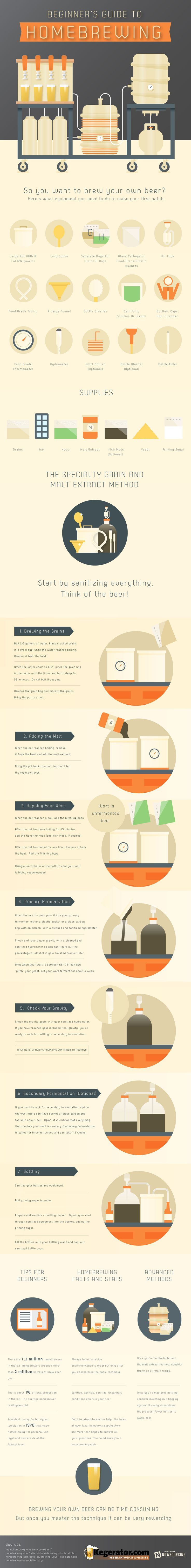 A Beginner's Guide to Homebrewing :: INFOGRAPHIC