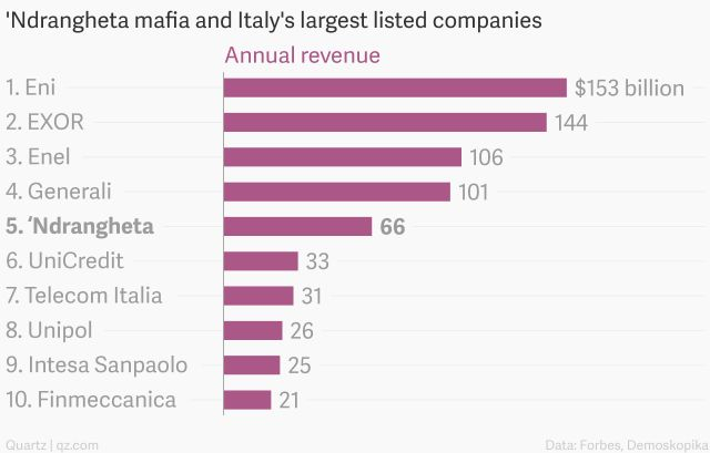 For those who think that organized crime is only a southern Italy problem, you might be shocked to hear that 40 arrest were made in northern cities, including Milan.