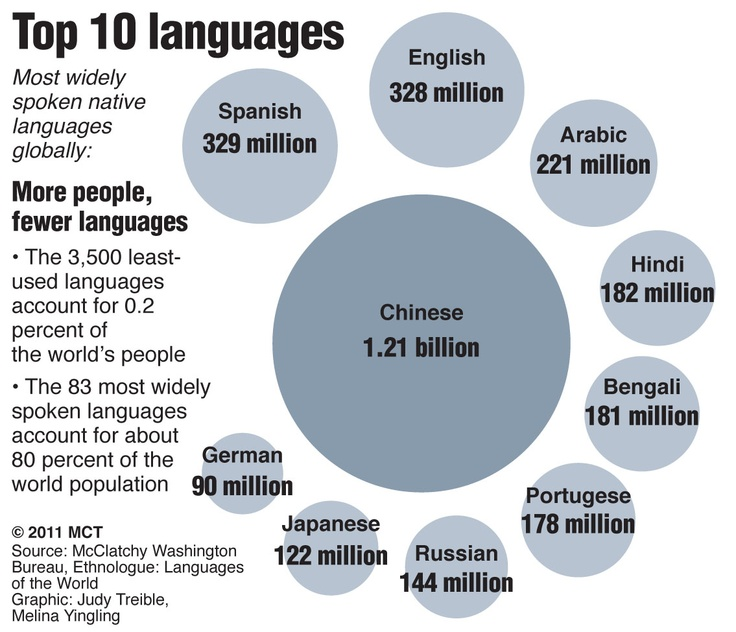 Best Importance Of Languages Images On Pinterest Spanish - Top ten languages in the world