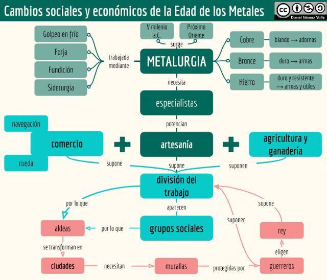 Esquemas y mapas conceptuales de Historia: La Edad de los Metales