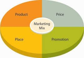 Effective Marketing Mix Strategies