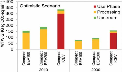 Emission Impacts of Electric Vehicles in the US Transportation Sector Following Optimistic Cost and Efficiency Projections