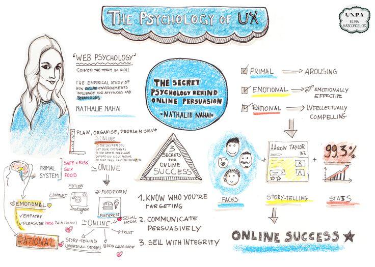 Sketchnotes from Nathalie Nahai's talk