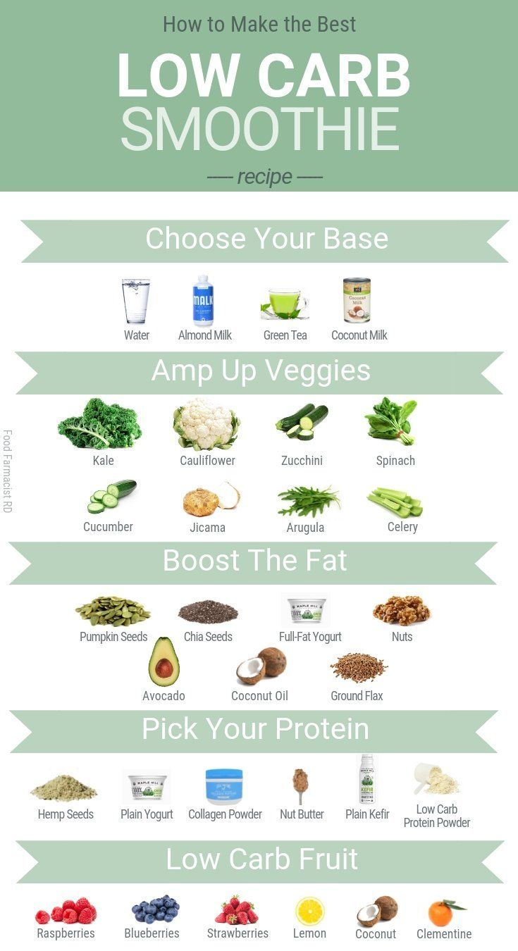 Low Carb Smoothie Green Machine