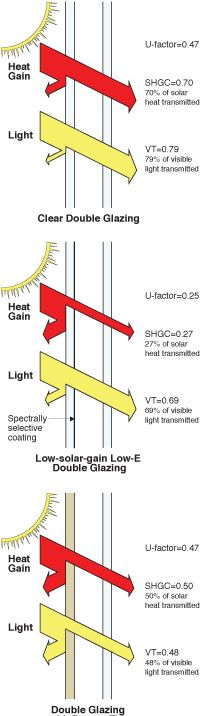 1 = transparent 0 = opaque Window standards are now moving away from a previous standard referred to as Shading Coefficient (SC) to Solar Heat Gain Coefficient (SHGC), which is defined as that fraction of incident solar radiation that actually enters a building through the entire window assembly as heat gain. To perform an approximate conversion from SC to SHGC, multiply the SC value by 0.87.