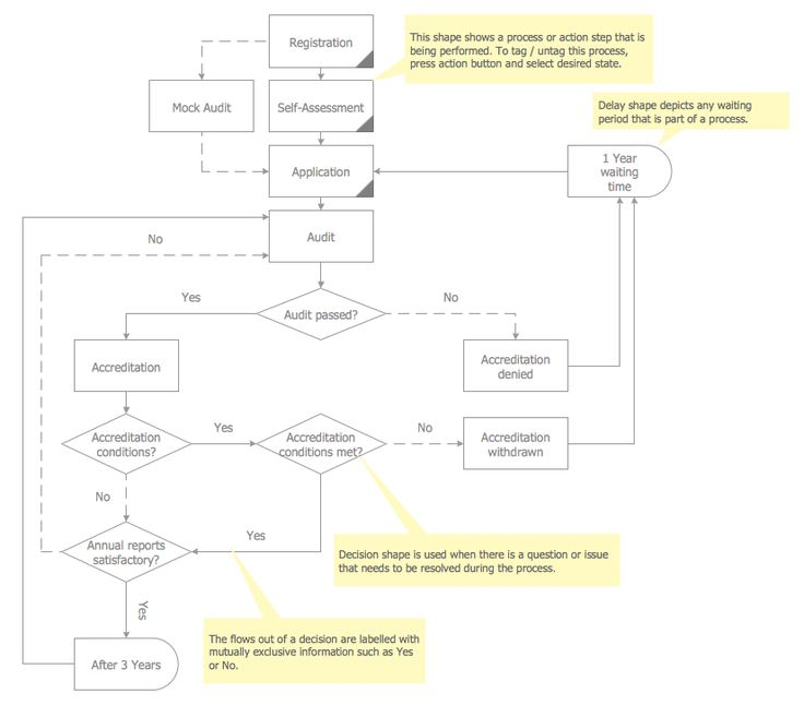 Audit Flowcharts Solution Extends ConceptDraw PRO Software With Templates,  Samples And Library Of Vector Stencils For Drawing The Audit And Fiscal  Flow ...  Accounting Flowchart Template