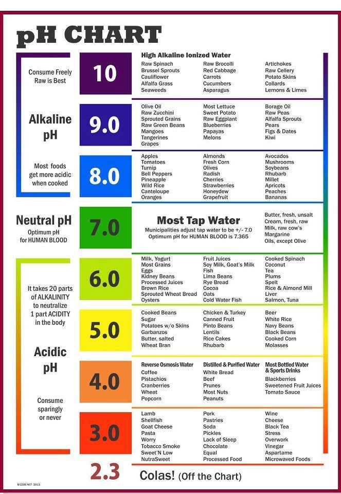 pH CHART for Optimum Intake! Actually, you dont have to go looking for special…