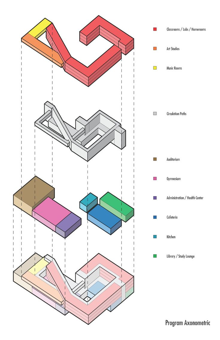 Basic 3d diagrams displaying formal and circulation interactions on the site, simple programmatic layout of communal spaces and classrooms/labs, section cuts along both axes showing the multi-heigh…