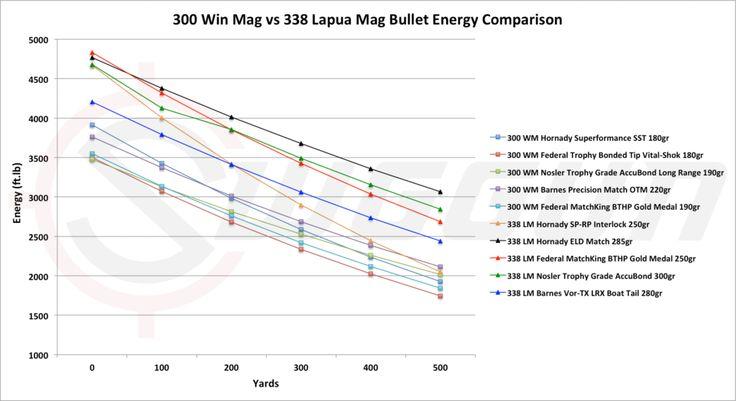 stopping power of the 338 lapua magnum vs 300 WM