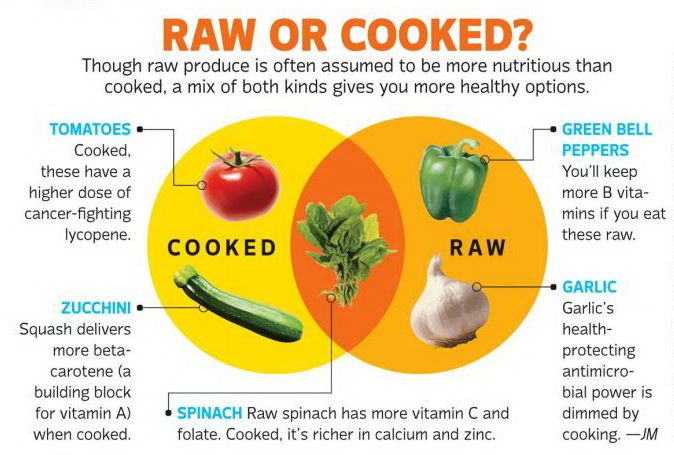 Interesting...foods that are more nutritious raw vs. cooked.