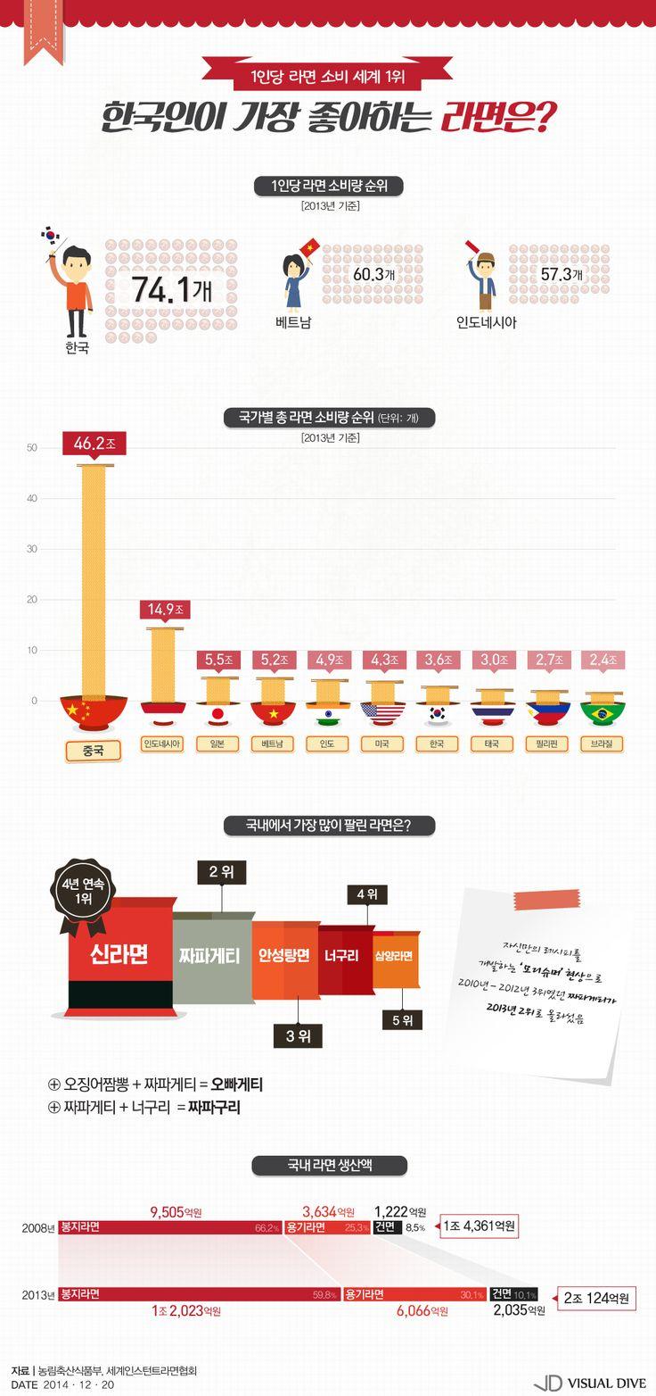 국민 1인당 라면 섭취량 '연간 74개'… 세계 1위 [인포그래픽], 141219-issue-rm