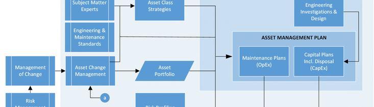 Asset Management: Strategic Asset Management Plan