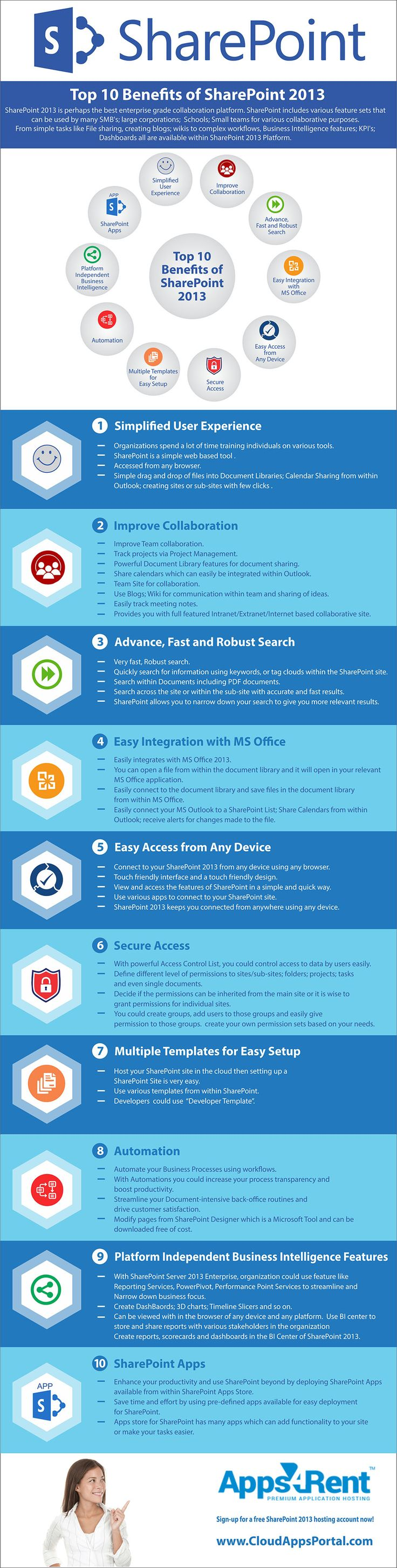 Sign-up for a free hosted SharePoint 2013 account now! https://www.CloudAppsPortal.com SharePoint 2013 is perhaps the best enterprise grade collaboration platform. Hosted SharePoint 2013 includes various feature sets that can be used by many SMB's; large corporations; schools; small teams for various collaborative purposes. #infographic