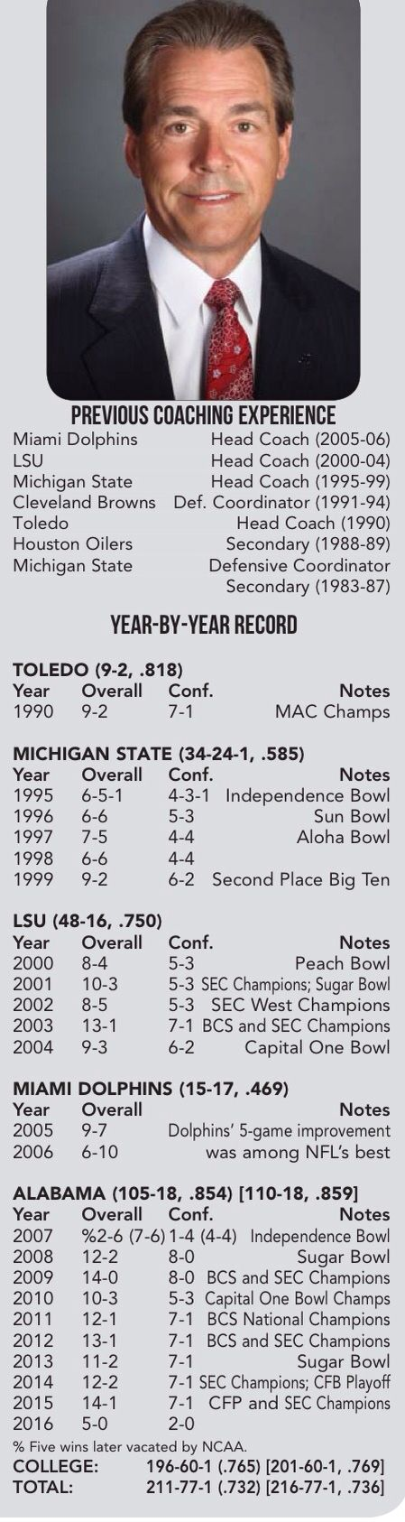 Nick Saban Coaching Record