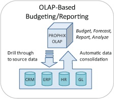 Online analytical processing (OLAP) is a technology that provides an interactive connection to business information—the foundation for powerful multi-dimensional data analysis such as drillthrough to underlying data, slicing and dicing, multiple dimension hierarchies, and trend analysis between versions and time periods. Prophix leverages Microsoft Analysis Services, the leader in OLAP database services.Read more at http://www.prophix.com/technology/olap/