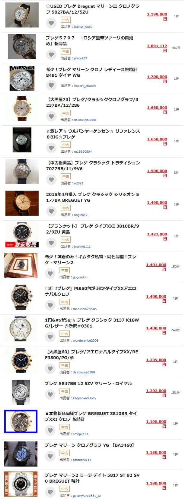 【Breguet×Auction Data】ブレゲ:史上最高の時計師の遺産を現代に伝承する世界5大時計ブランド